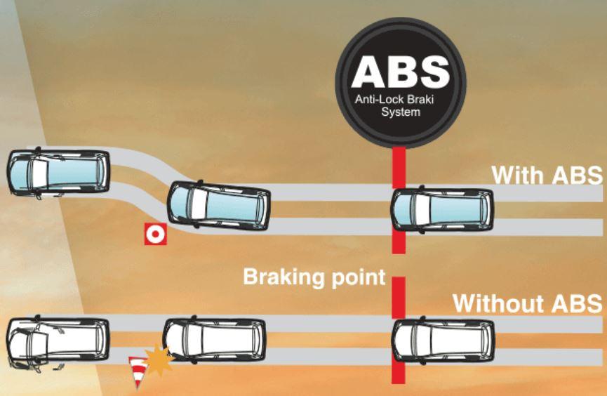 Harga Mobil Avanza ABS Anti-lock Braking System
